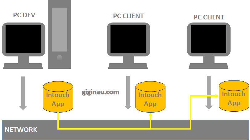 Intouch Network Application Development (NAD)