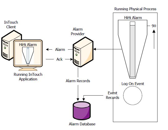 Pengertian Alarm Dan Event Wonderware Intouch